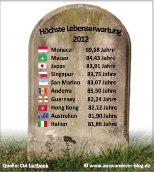 Top 10 der Länder mit höchster Lebenserwartung weltweit