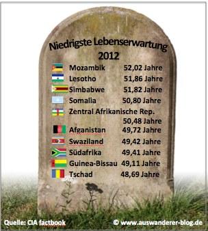 10 der Länder mit niedrigster Lebenserwartung weltweit.