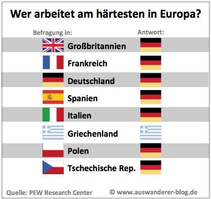 Wer arbeitet am härtesten in Europa?