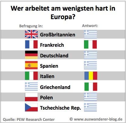 Wer arbeitet in Europa am wenigsten hart?